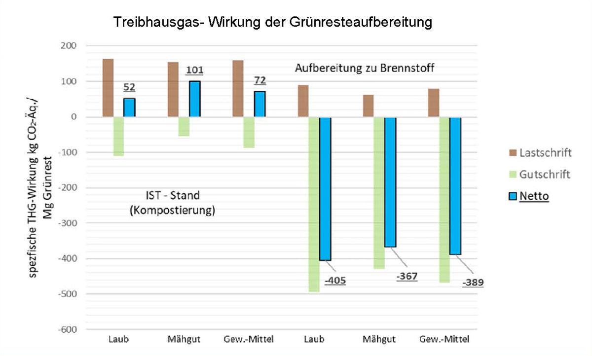 Treibhausgas-Wirkung der Grünresteaufbereitung